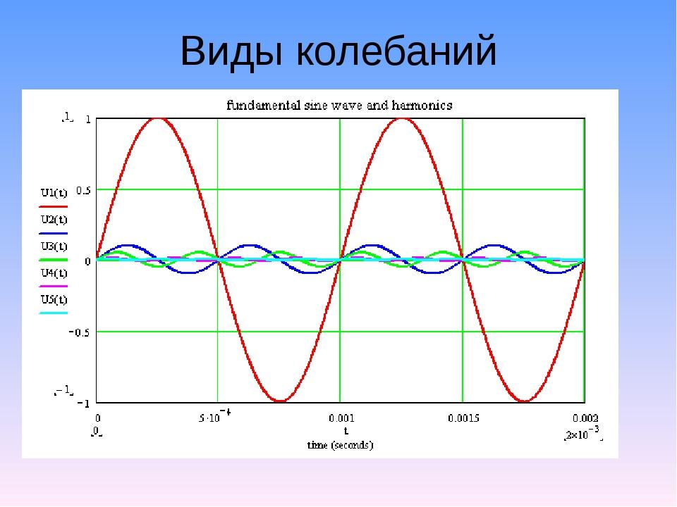 Виды колебаний Разные амплитуды, периоды, одинаковая начальная фаза