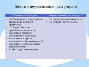 Личные и имущественные права супругов Личные права супругов Имущественные пра