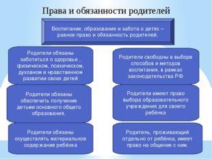 Права и обязанности родителей Воспитание, образование и забота о детях –равно