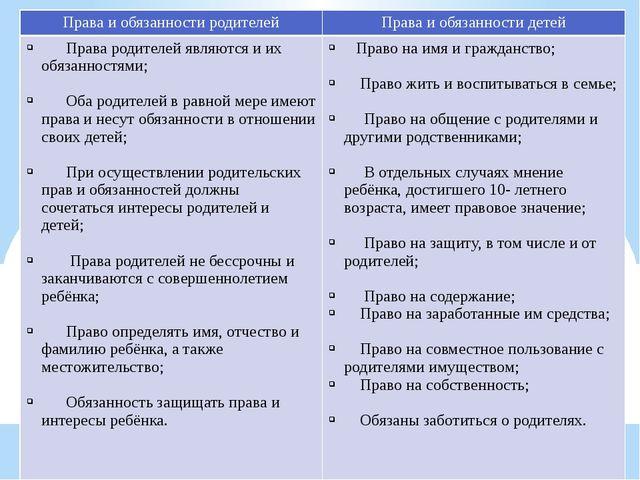 Права и обязанности родителей: Права и обязанности родителей Права и обязанно...