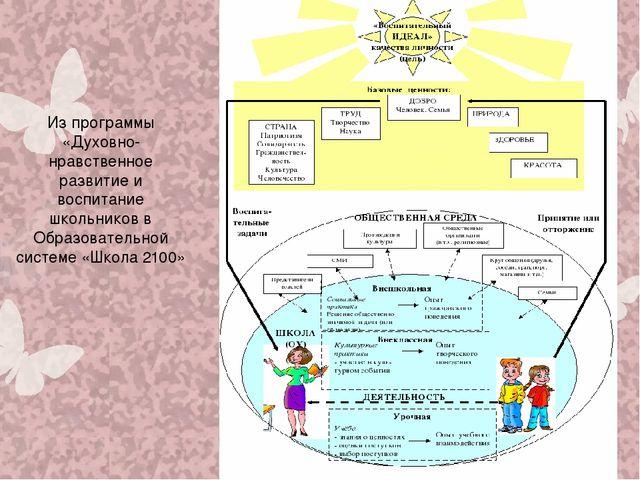 Из программы «Духовно-нравственное развитие и воспитание школьников в Образов...