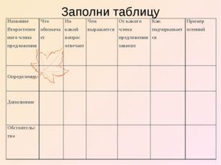 Заполни таблицу Название Второстепенного члена предложенияЧто обозначаетНа