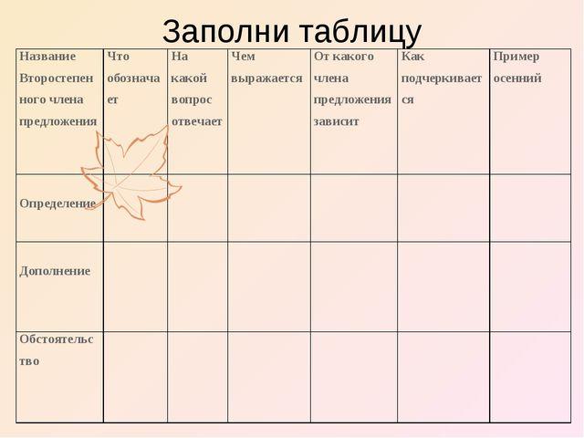 Заполни таблицу Название Второстепенного члена предложенияЧто обозначаетНа...