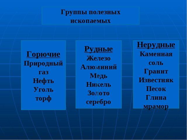 Группы полезных ископаемых Рудные Железо Алюминий Медь Никель Золото серебро...