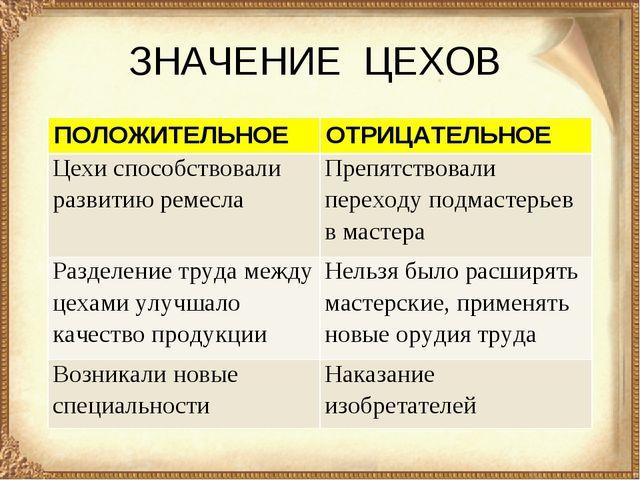 ЗНАЧЕНИЕ ЦЕХОВ ПОЛОЖИТЕЛЬНОЕОТРИЦАТЕЛЬНОЕ Цехи способствовали развитию ремес...
