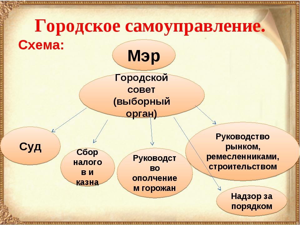 Городское самоуправление. Схема: Мэр Городской совет (выборный орган) Суд Сбо...