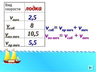 vпр теч vтеч vсоб vпо теч лодка 2,5 10,5 8 5,5 vсоб= vпр теч+ vтеч vпо теч= v