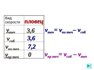 vпо теч vсоб vтеч vпр теч пловец 3,6 3,6 7,2 0 vтеч= vпо теч– vсоб vпр теч= v