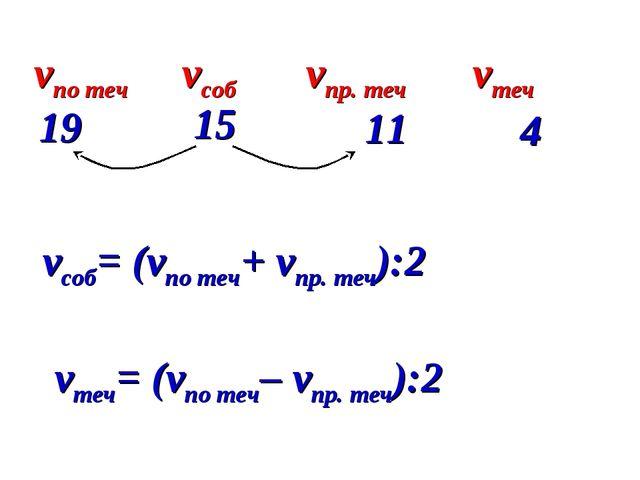 vсоб= (vпо теч+ vпр. теч):2 vпо теч vсоб vпр. теч vтеч 19 11 15 4 vтеч= (vпо...