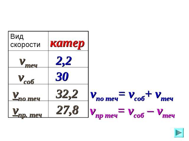 vсоб vтеч vпо теч vпр. теч катер 2,2 30 32,2 27,8 vпо теч= vсоб+ vтеч vпр теч...
