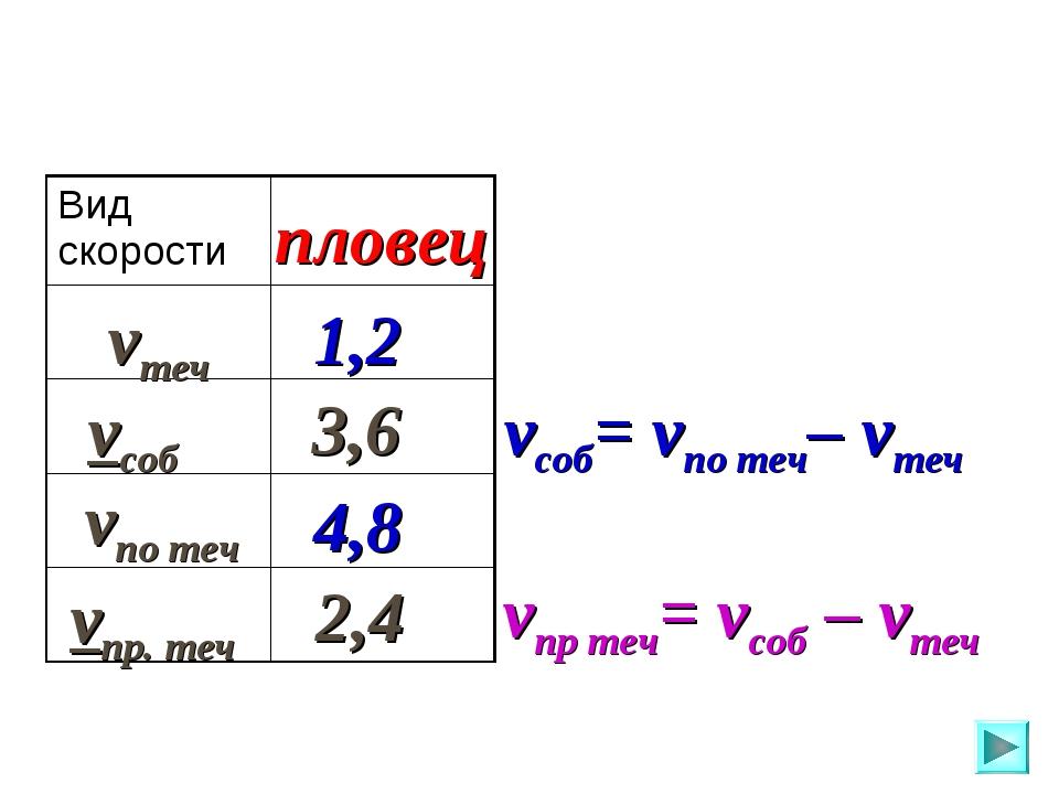 vпо теч vтеч vсоб vпр. теч пловец 1,2 3,6 4,8 2,4 vсоб= vпо теч– vтеч vпр теч...