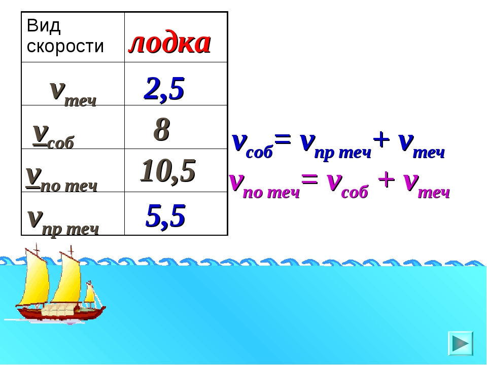 vпр теч vтеч vсоб vпо теч лодка 2,5 10,5 8 5,5 vсоб= vпр теч+ vтеч vпо теч= v...