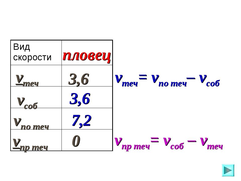 vпо теч vсоб vтеч vпр теч пловец 3,6 3,6 7,2 0 vтеч= vпо теч– vсоб vпр теч= v...