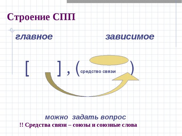 Строение СПП главное зависимое [ ] , (средство связи ) можно задать вопрос !!...