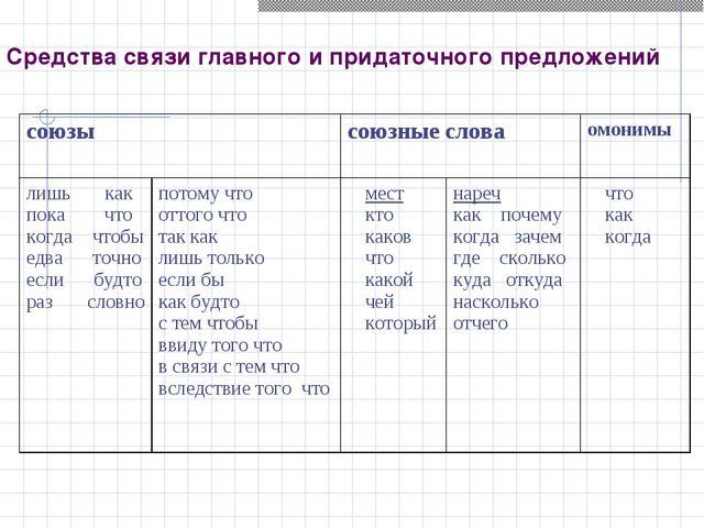 Средства связи главного и придаточного предложений
