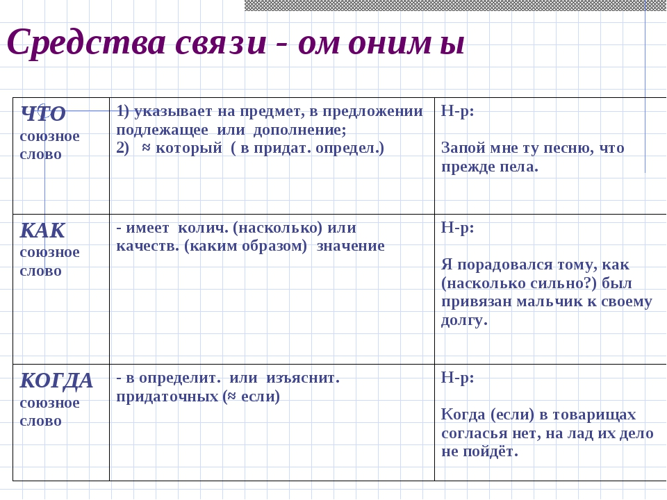 Средства связи - омонимы