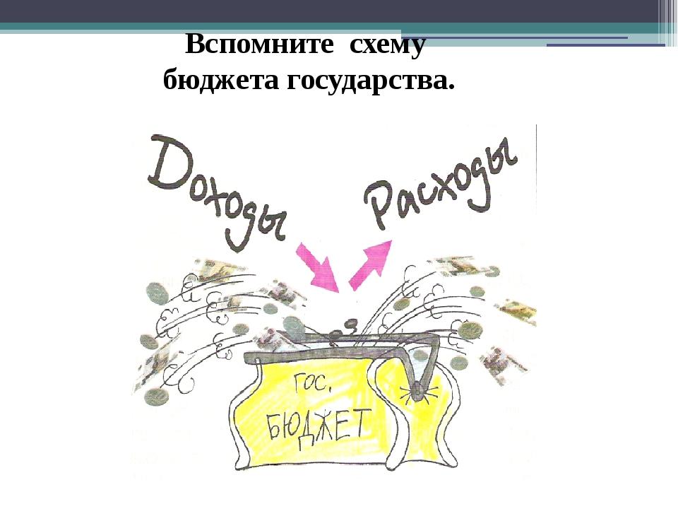 Вспомните схему бюджета государства.