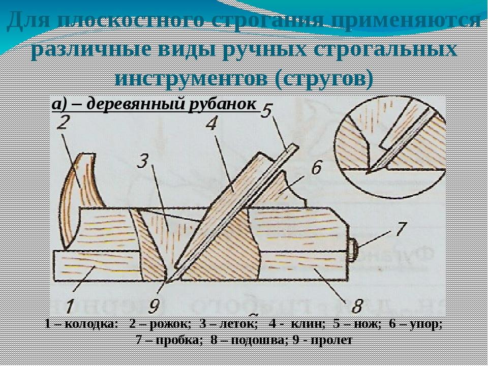 Для плоскостного строгания применяются различные виды ручных строгальных инст...