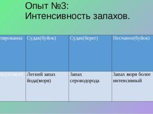 Опыт №3: Интенсивность запахов. Дистиллированная вода Судак(буйок) Судак(бере