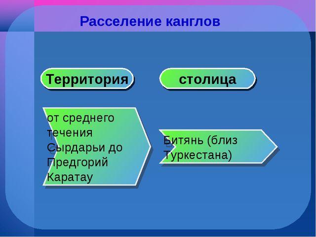 Расселение канглов Битянь (близ Туркестана) от среднего течения Сырдарьи до П...