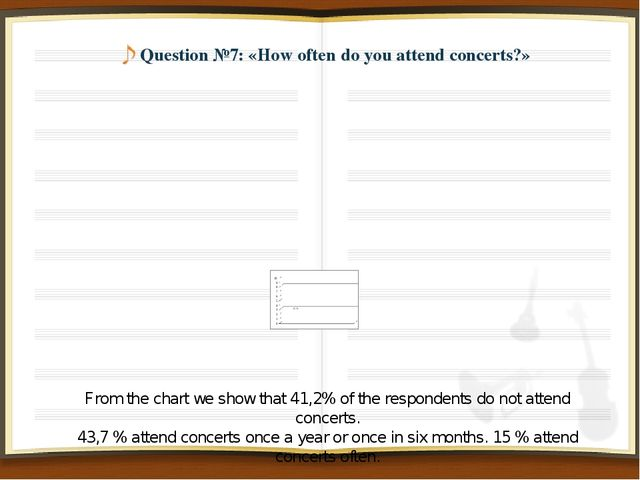 Question №7: «How often do you attend concerts?» From the chart we show that...