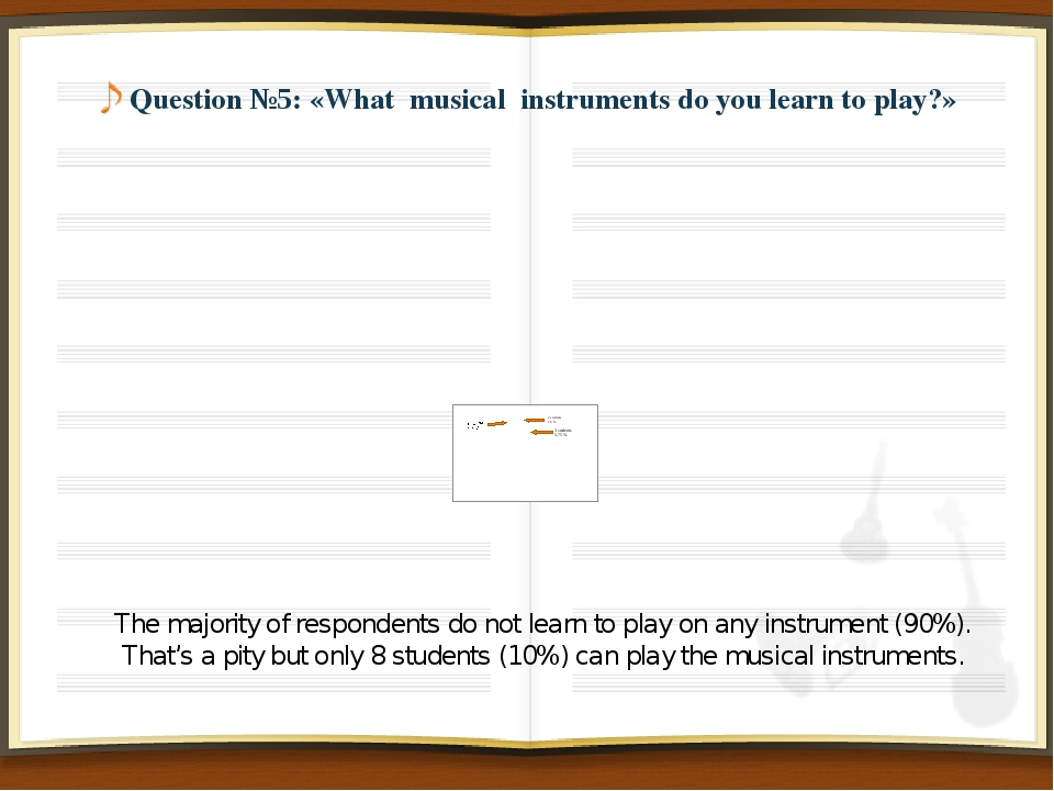 Question №5: «What musical instruments do you learn to play?» The majority o...