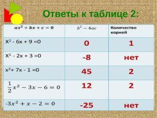 Ответы к таблице 2: