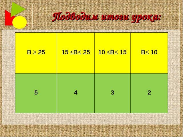 Подводим итоги урока:   В ≥ 25  15 ≤В≤ 25  10 ≤В≤ 15  В≤ 10   5...