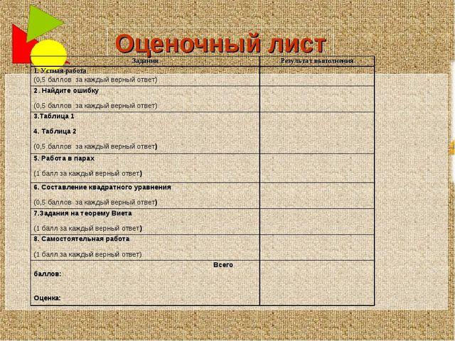 Оценочный лист ЗаданияРезультат выполнения 1. Устная работа (0,5 баллов за к...
