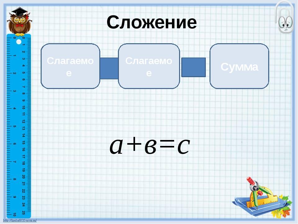 Сложение Слагаемое Слагаемое Сумма а+в=с