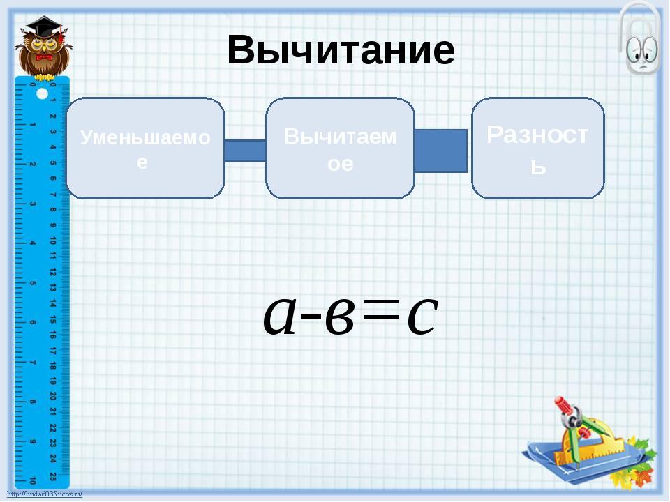 Вычитание Уменьшаемое Вычитаемое Разность а-в=с