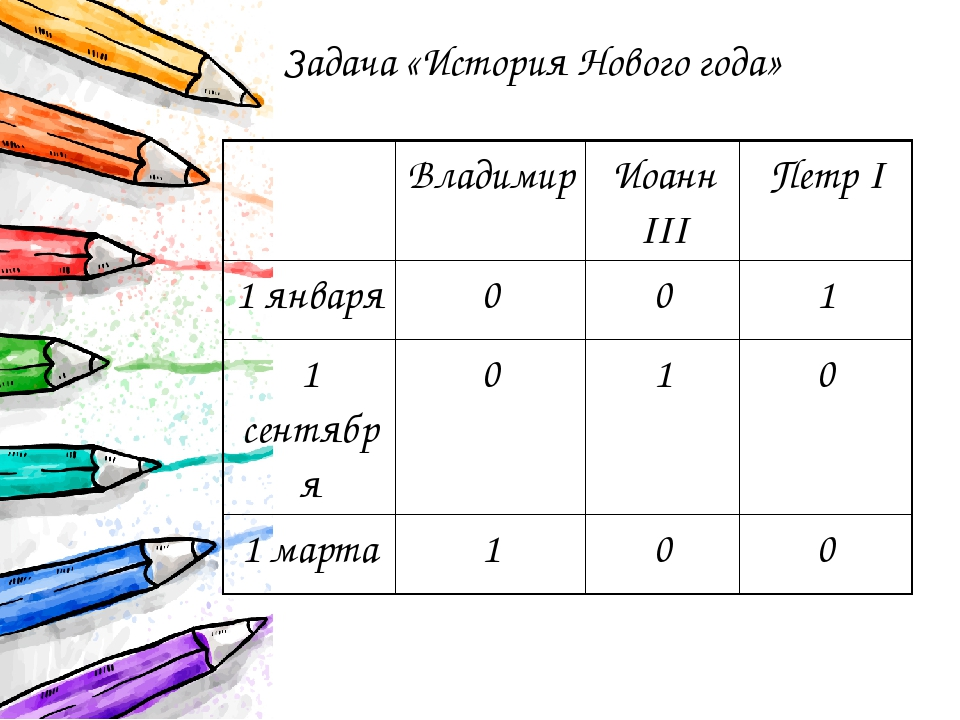 Задача «История Нового года» Владимир ИоаннIII ПетрI 1 января 0 0 1 1 сентябр...