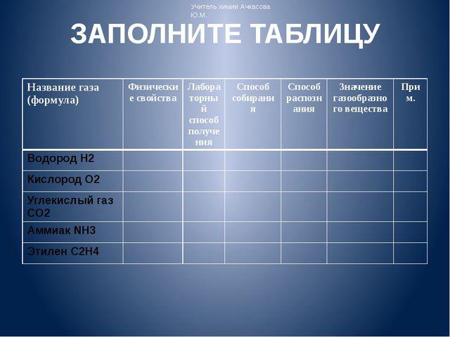 ЗАПОЛНИТЕ ТАБЛИЦУ Учитель химии Ачкасова Ю.М. Название газа (формула) Физичес...