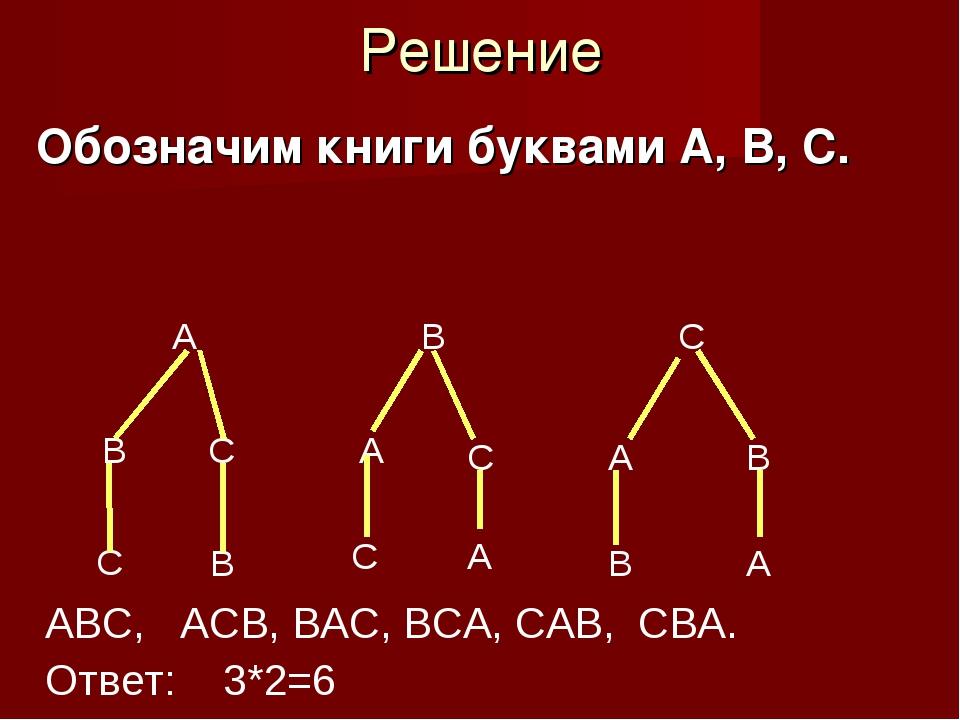 Решение Обозначим книги буквами А, В, С. А В С В С А С А В АВС, АСВ, ВАС, ВСА...