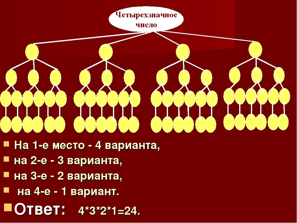 На 1-е место - 4 варианта, на 2-е - 3 варианта, на 3-е - 2 варианта, на 4-е -...