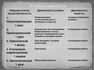 Этапы проекта Название этапов, продолжительность Деятельность ученика Деятель