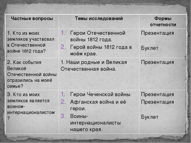 Частные вопросы Темы исследований Формы отчетности 1.Кто из моих земляков уча...
