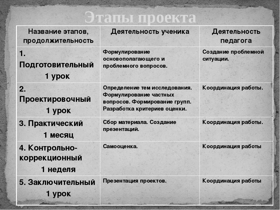 Этапы проекта Название этапов, продолжительность Деятельность ученика Деятель...