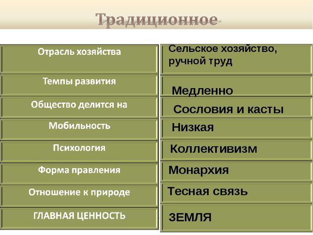 Сельское хозяйство, ручной труд Медленно Сословия и касты Низкая Коллективизм...