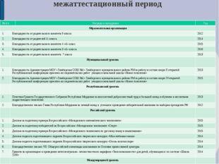 14. Награды и поощрения педагога в межаттестационный период №п/п Награды и по