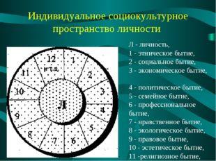 Индивидуальное социокультурное пространство личности Л - личность, 1 - этниче