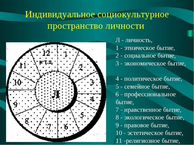 Индивидуальное социокультурное пространство личности Л - личность, 1 - этниче...