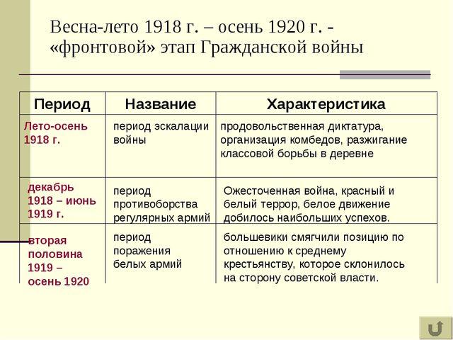 Весна-лето 1918 г. – осень 1920 г. - «фронтовой» этап Гражданской войны Перио...