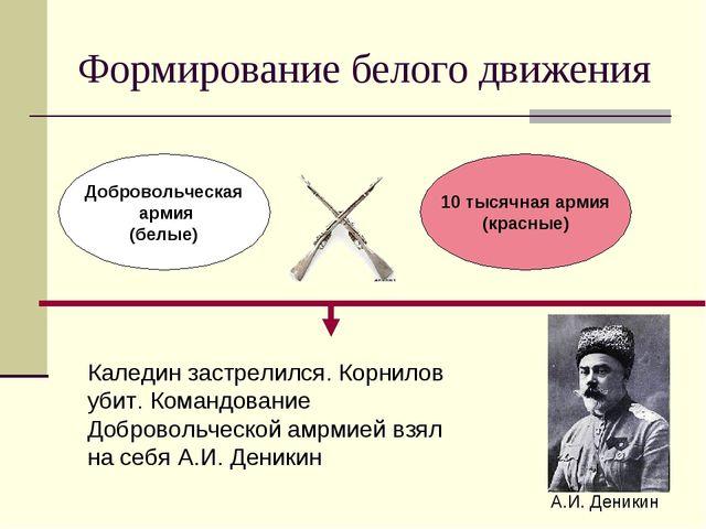 Формирование белого движения Добровольческая армия (белые) 10 тысячная армия...