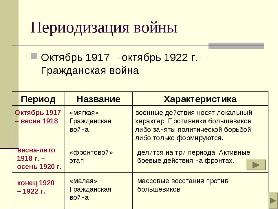 Периодизация войны Октябрь 1917 – октябрь 1922 г. – Гражданская война Период...