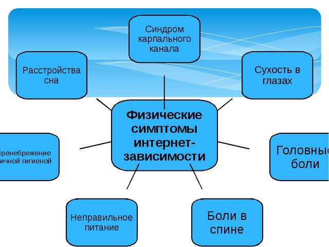 Физические симптомы интернет-зависимости Синдром карпального канала Сухость в...