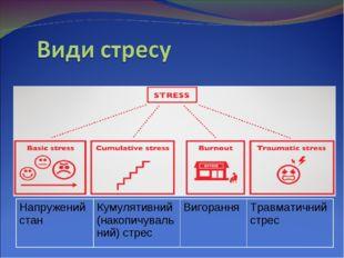 Напружений стан Кумулятивний (накопичувальний) стрес ВигоранняТравматични