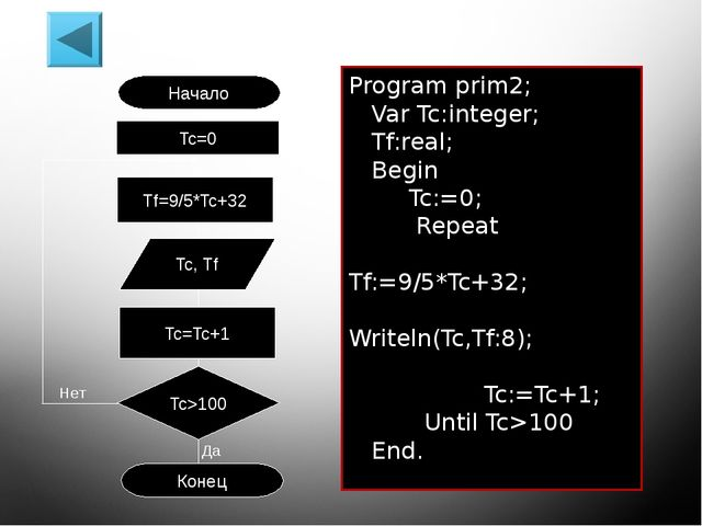 Памятка для выбора типа оператора цикла Цикл с предусловием (цикл while) прим...