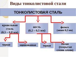 Виды тонколистовой стали ТОНКОЛИСТОВАЯ СТАЛЬ кровельная сталь (0,5 – 0,8 мм)