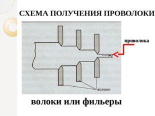 СХЕМА ПОЛУЧЕНИЯ ПРОВОЛОКИ волоки или фильеры проволока